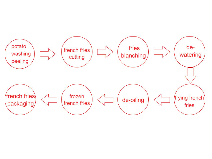 small french fries production process